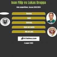 Ioan Filip vs Lukas Droppa h2h player stats