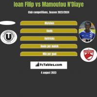 Ioan Filip vs Mamoutou N'Diaye h2h player stats