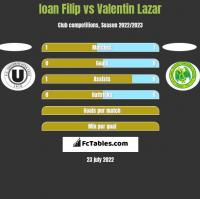 Ioan Filip vs Valentin Lazar h2h player stats