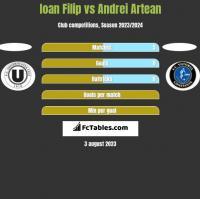 Ioan Filip vs Andrei Artean h2h player stats