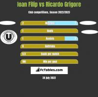 Ioan Filip vs Ricardo Grigore h2h player stats