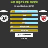 Ioan Filip vs Bani Ahmed h2h player stats