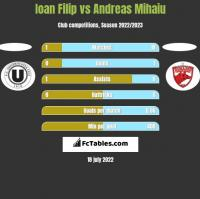 Ioan Filip vs Andreas Mihaiu h2h player stats