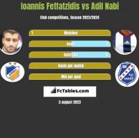 Giannis Fetfatzidis vs Adil Nabi h2h player stats