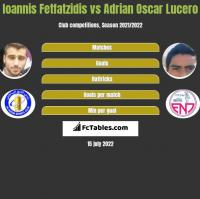 Ioannis Fetfatzidis vs Adrian Oscar Lucero h2h player stats
