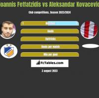 Ioannis Fetfatzidis vs Aleksandar Kovacevic h2h player stats