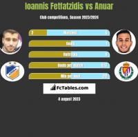 Ioannis Fetfatzidis vs Anuar h2h player stats