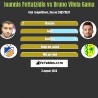 Giannis Fetfatzidis vs Bruno Vilela Gama h2h player stats