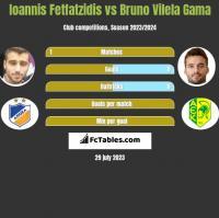 Ioannis Fetfatzidis vs Bruno Vilela Gama h2h player stats