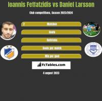 Ioannis Fetfatzidis vs Daniel Larsson h2h player stats