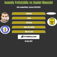 Ioannis Fetfatzidis vs Daniel Mancini h2h player stats
