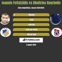 Ioannis Fetfatzidis vs Dimitrios Kourbelis h2h player stats
