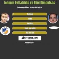 Ioannis Fetfatzidis vs Elini Dimoutsos h2h player stats