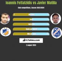 Giannis Fetfatzidis vs Javier Matilla h2h player stats