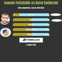 Ioannis Fetfatzidis vs Karol Swiderski h2h player stats