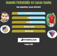 Giannis Fetfatzidis vs Lucas Sasha h2h player stats