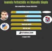 Ioannis Fetfatzidis vs Manolis Siopis h2h player stats
