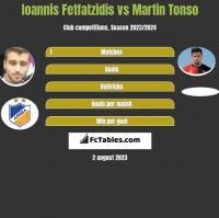 Giannis Fetfatzidis vs Martin Tonso h2h player stats