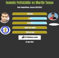 Ioannis Fetfatzidis vs Martin Tonso h2h player stats