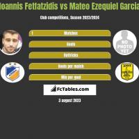 Ioannis Fetfatzidis vs Mateo Ezequiel Garcia h2h player stats