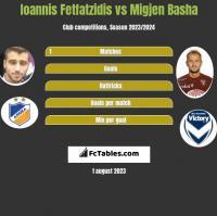 Ioannis Fetfatzidis vs Migjen Basha h2h player stats