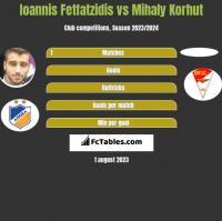 Ioannis Fetfatzidis vs Mihaly Korhut h2h player stats