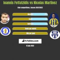 Giannis Fetfatzidis vs Nicolas Martinez h2h player stats
