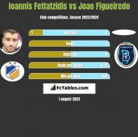 Giannis Fetfatzidis vs Joao Figueiredo h2h player stats