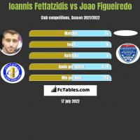 Ioannis Fetfatzidis vs Joao Figueiredo h2h player stats