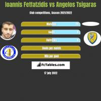 Ioannis Fetfatzidis vs Angelos Tsigaras h2h player stats