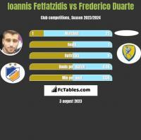 Ioannis Fetfatzidis vs Frederico Duarte h2h player stats