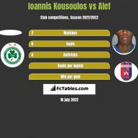 Ioannis Kousoulos vs Alef h2h player stats