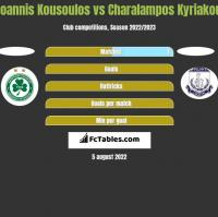 Ioannis Kousoulos vs Charalampos Kyriakou h2h player stats