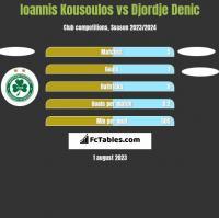 Ioannis Kousoulos vs Djordje Denic h2h player stats