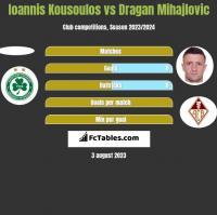 Ioannis Kousoulos vs Dragan Mihajlovic h2h player stats