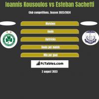 Ioannis Kousoulos vs Esteban Sachetti h2h player stats