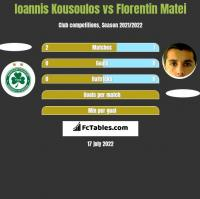 Ioannis Kousoulos vs Florentin Matei h2h player stats