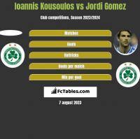 Ioannis Kousoulos vs Jordi Gomez h2h player stats