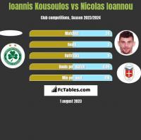 Ioannis Kousoulos vs Nicolas Ioannou h2h player stats