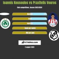 Ioannis Kousoulos vs Praxitelis Vouros h2h player stats
