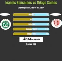 Ioannis Kousoulos vs Thiago Santos h2h player stats