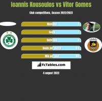 Ioannis Kousoulos vs Vitor Gomes h2h player stats