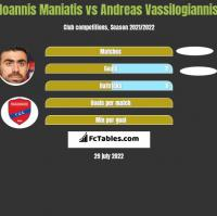Giannis Maniatis vs Andreas Vassilogiannis h2h player stats