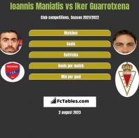 Ioannis Maniatis vs Iker Guarrotxena h2h player stats