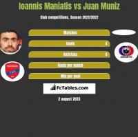 Ioannis Maniatis vs Juan Muniz h2h player stats