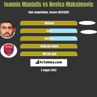 Ioannis Maniatis vs Novica Maksimovic h2h player stats