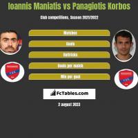 Ioannis Maniatis vs Panagiotis Korbos h2h player stats