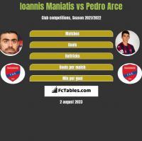 Ioannis Maniatis vs Pedro Arce h2h player stats