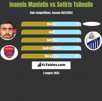 Ioannis Maniatis vs Sotiris Tsiloulis h2h player stats