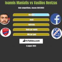 Ioannis Maniatis vs Vasilios Rentzas h2h player stats